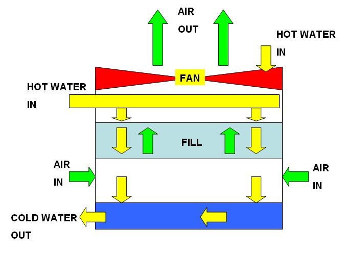 Cooling Tower Design Basics Know How Cooling Tower Work