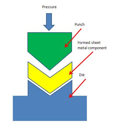 Sheet Metal Forming Process And Its Applications