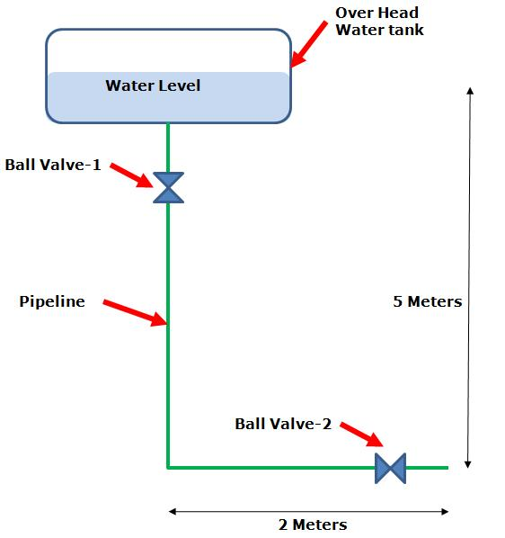 Water Piping System Design Calculations Part1 Problem