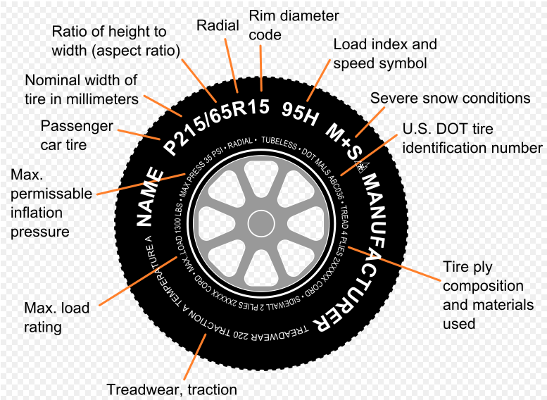 Wheel rolling radius calculation and reading tire spec sciox Image collections