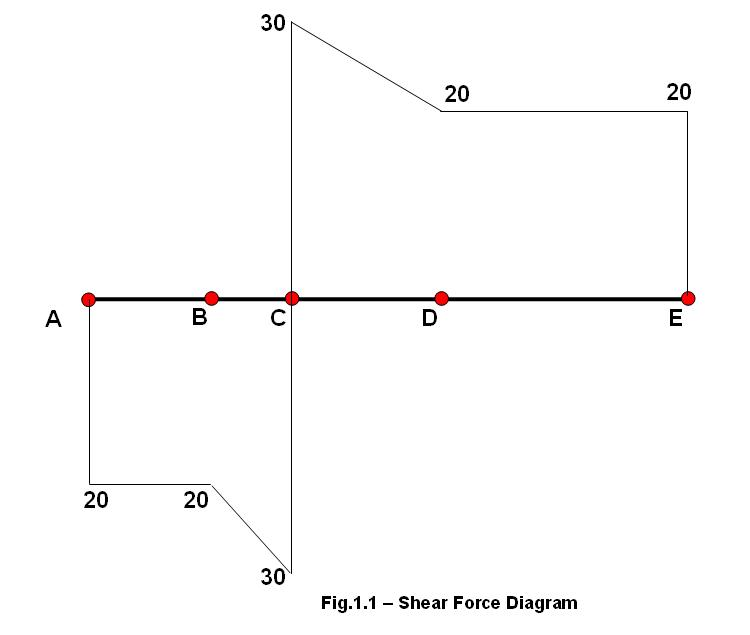 Shear Force Diagram Mechguru