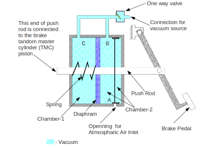 Figure-1: Brake Vacuum Booster,  Pedal at Normal Condition