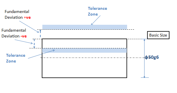 Fig.2: Showing Location of Tolerance Zone Related to Positive and Negative Basic Deviation