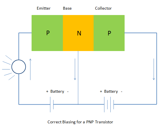 Correct Biasing (connection) for a PNP transistor