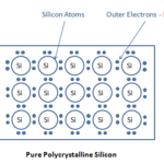 Basic Physics of Semiconductor Devices – Simplified