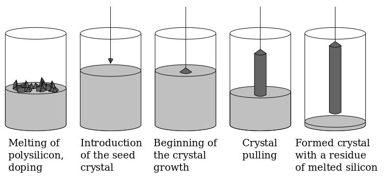 Czochralski Process of Making Pure Polysilicon Crystal Ignot