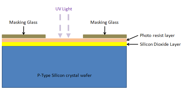 Photolithography by Ultra Violet Ray
