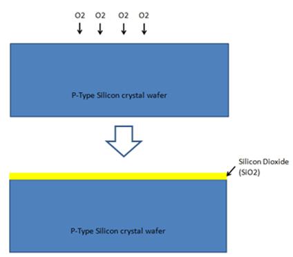 Silicon Dioxide Film Layer