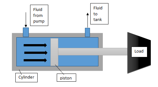 Block Diagram for Working of Hydraulic Cylinder