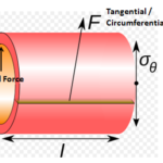Hydraulic Cylinder Design Calculation with Example