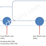 How LCRV or LSPV Braking System Works