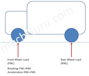 Vehicle Load Distribution While Braking and Acceleration