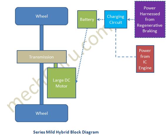 Block Diagram Of Series Mild Hybrid Vehicle Working