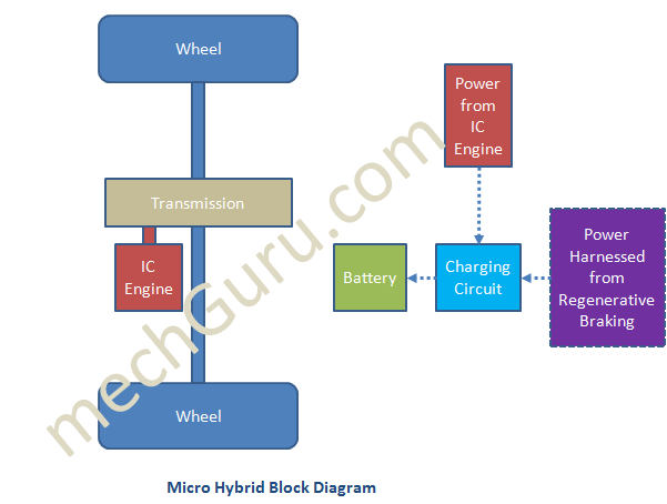 Micro Hybrid Car Working