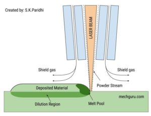 Additive Manufacturing Technologies - Directed Energy Deposition