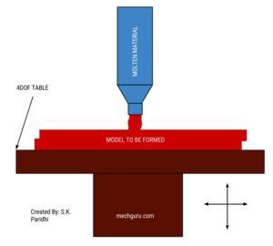 3D Printing Technique -Material Extrusion