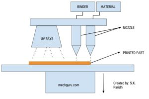 Additive Manufacturing - Material Jetting