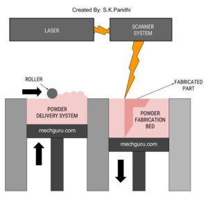 3D Printing Methods - Powder Bed Fusion