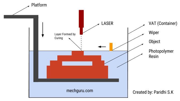 3D Printing Technology -VAT Photopolymerisation