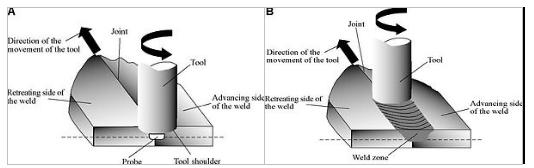 Friction vs Friction Stir Welding